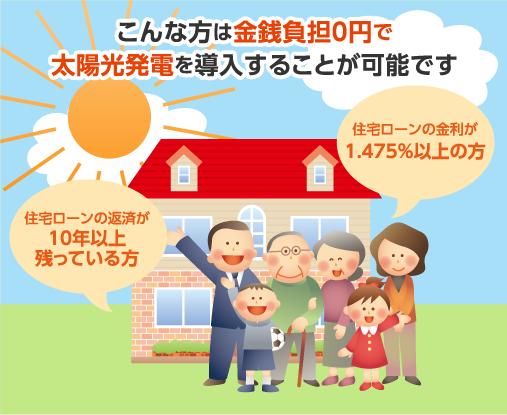 こんな方は金銭負担0円で太陽光発電を導入することが可能です。住宅ローンの返済が10年以上残っている方。住宅ローンの金利が1.475%以上の方。
