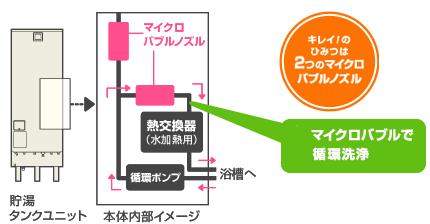 マイクロバブルで循環洗浄