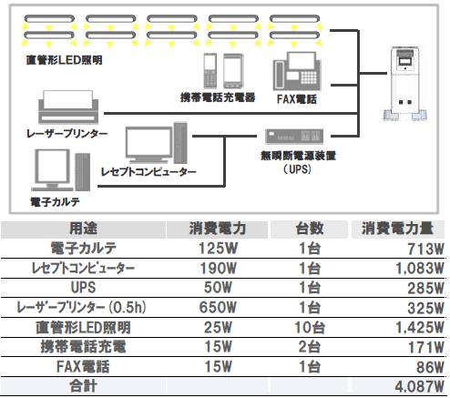 パナソニック蓄電池5kwhの使用事例3