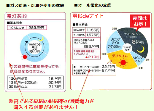 電化deナイトの時間帯料金グラフ