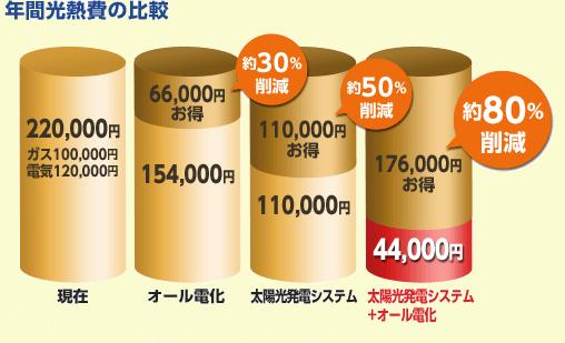 年間光熱費の比較