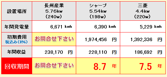 埼玉県-長州産業、シャープ、三菱