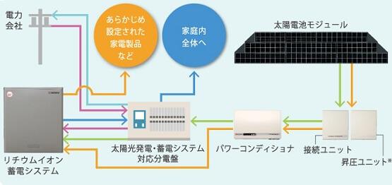 京セラ12kwhリチウムイオン蓄電池の機能