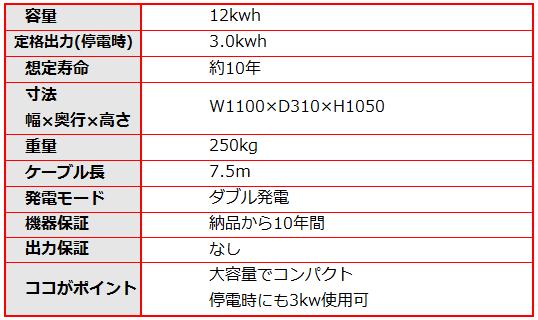 4Rエナジーの12kwhエネハンド充電器の仕様