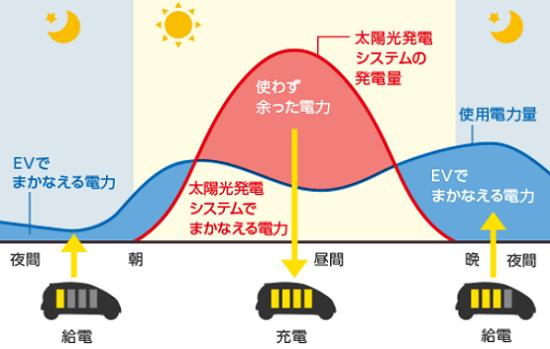 三菱EV用パワーコンディショナ「SMART V2H」の使用モード 自立運転モード