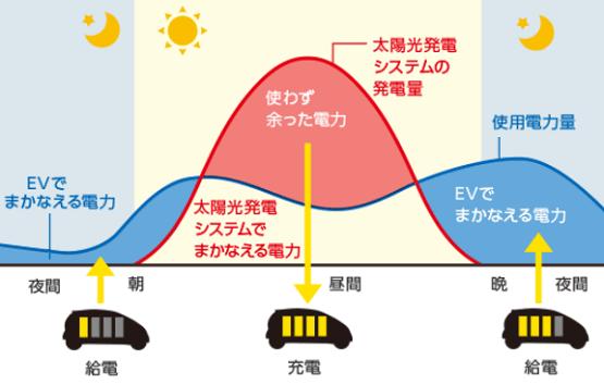 三菱EV用パワーコンディショナ「SMART V2H」の使用モード グリーンモード