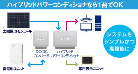 連携型の太陽光発電システムと蓄電池ユニットの接続図