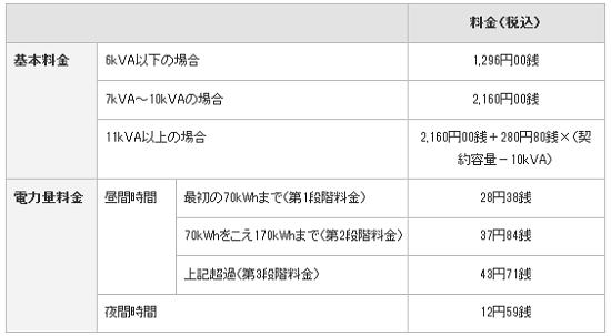 東京電力 半日お得プラン