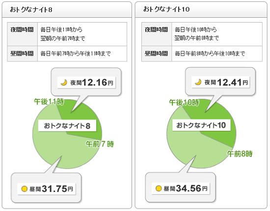 東京電力 おトクなナイト8・10