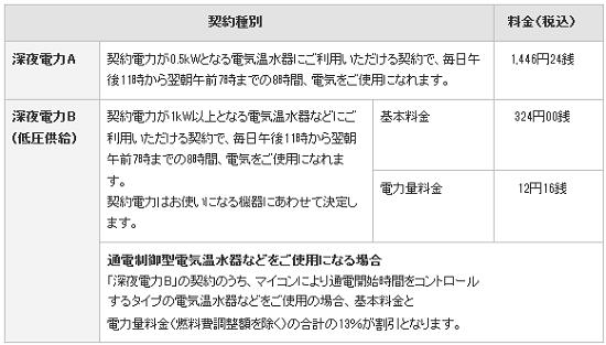 東京電力 深夜電力