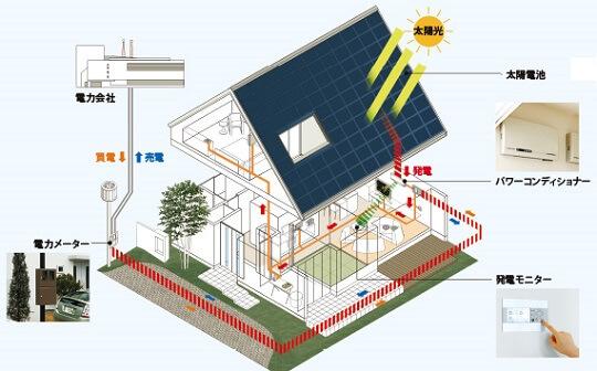 ZEH 太陽光発電システム
