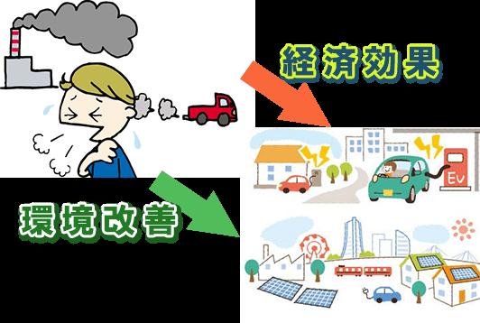 地球環境の改善か経済効果か