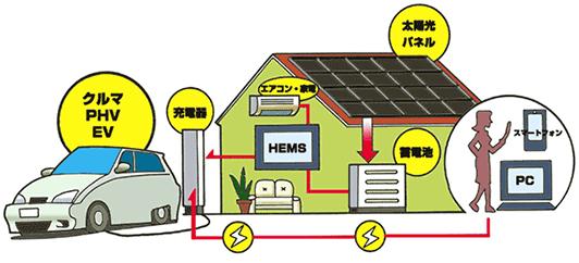 太陽光発電システムと家庭用蓄電池
