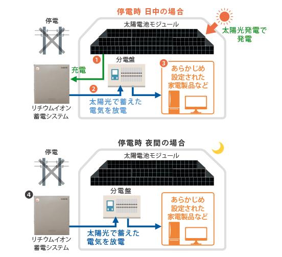 京セラ12kwh蓄電システム