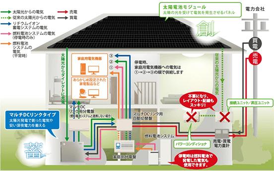 京セラの7.2kwhマルチDCリンクタイプのリチウムイオン蓄電システム