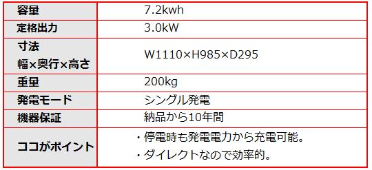 京セラの7.2kwhマルチDCリンクタイプのリチウムイオン蓄電システムの仕様