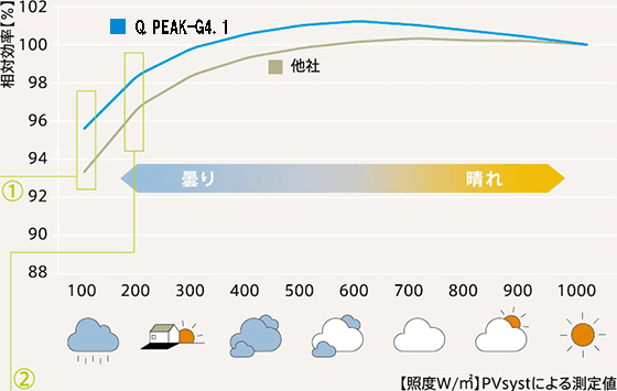 ハンファQセルズ300wの低照度対応