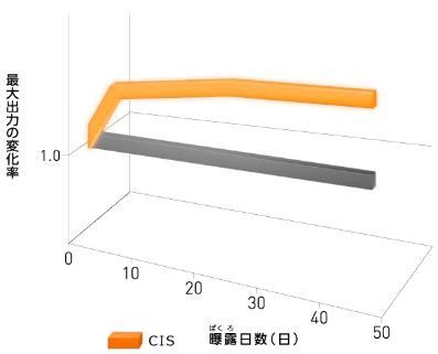CISソーラーフロンティア175w太陽電池特有の光照射効果