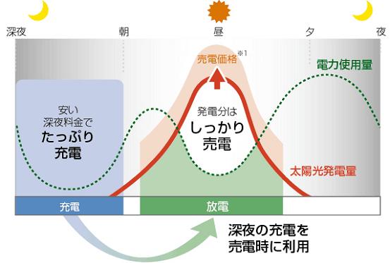 ニチコン11.1kwh経済モード
