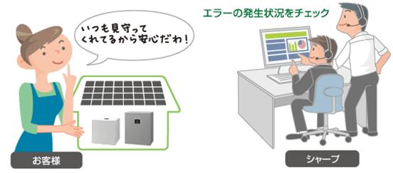 シャープのクラウド蓄電池システム4.2kwh