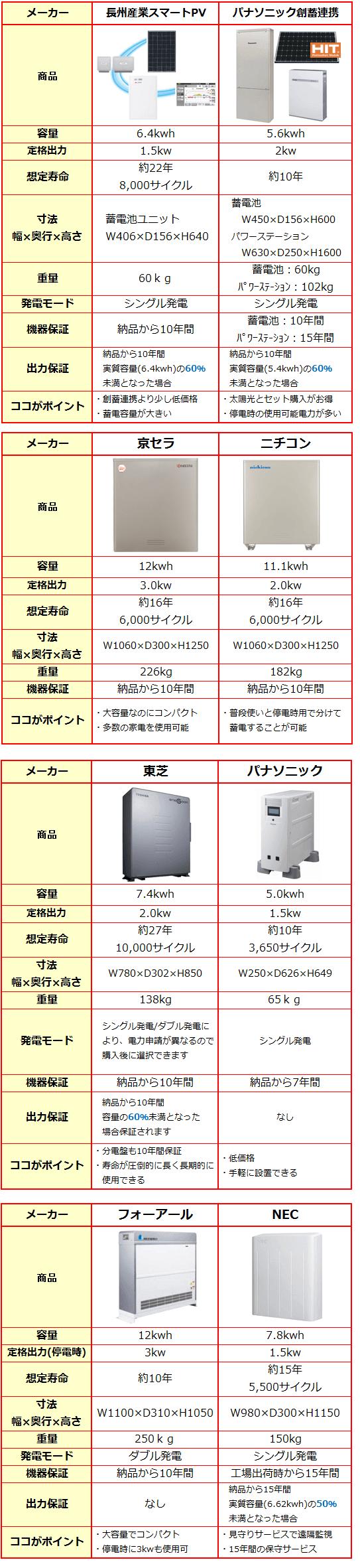 蓄電池のメーカー比較1