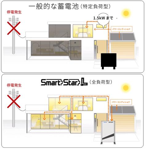停電時もいつもどおり太陽光発電が使用できます