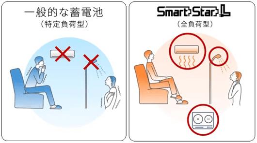 停電時もエアコンやIH調理機器を使用できます