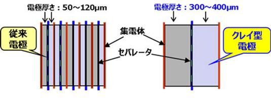 京セラ クレイ型エネレッツァは長寿命