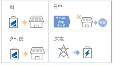 京セラ クレイ型エネレッツァの売電モード