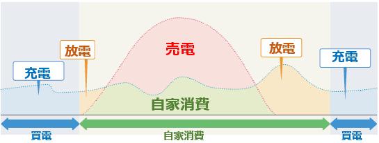 オムロン フレキシブル蓄電池の経済モード