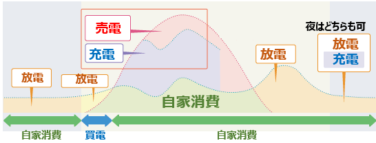 KPBP-Aマルチ蓄電プラットフォームのグリーモード