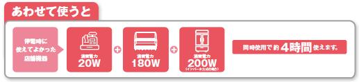 ニチコンの2kwhポータブル蓄電システム-店舗で利用