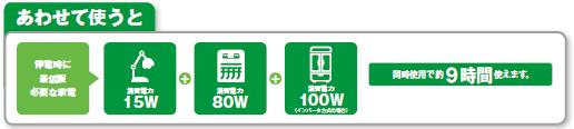 ニチコンの2kwhポータブル蓄電システム-介護施設で利用