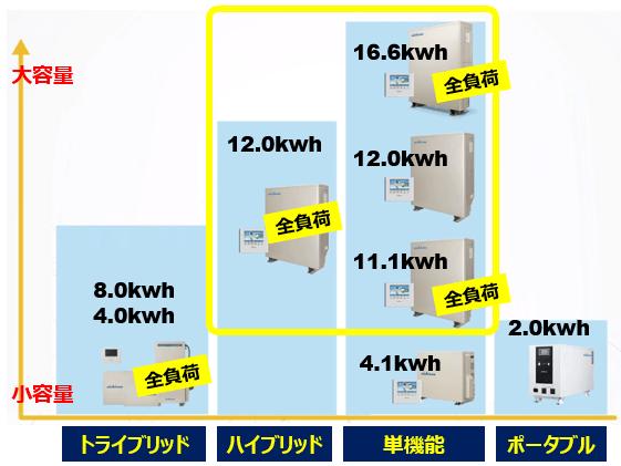 ニチコン家庭用蓄電システム12kwh/11.1kwhの商品内容