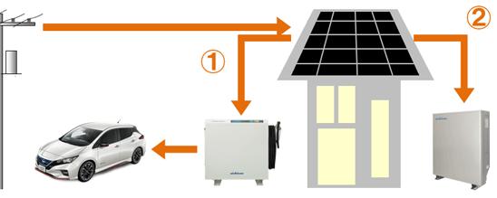 ニチコン蓄電池とV2Hの併用時の運転。通常時の夜間帯