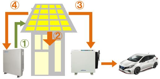 ニチコン蓄電池とV2Hの併用時の運転。停電時の昼間(余剰を充電)
