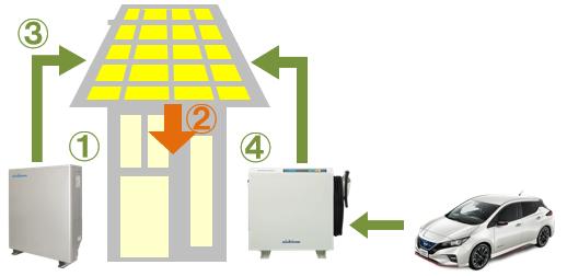 ニチコン蓄電池とV2Hの併用時の運転。停電時の昼間(余剰だけでは不足)