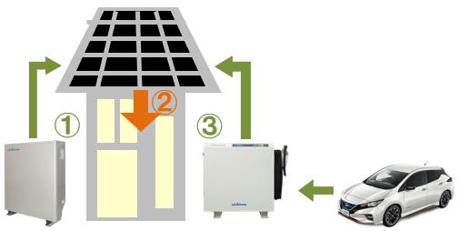 ニチコン蓄電池とV2Hの併用時の運転。停電時の夜間