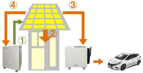 ニチコン蓄電池とV2Hの併用時の運転。要注意:停電時の昼間