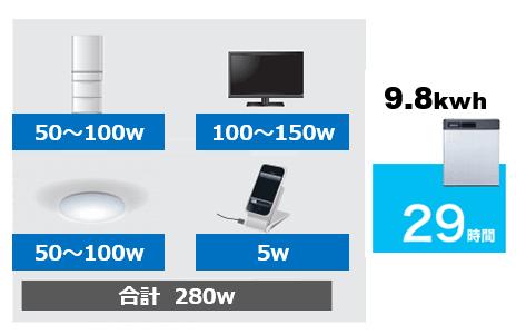 オムロン フレキシブル蓄電池の使用可能時間