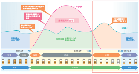 オムロン フレキシブル蓄電システムの経済モード