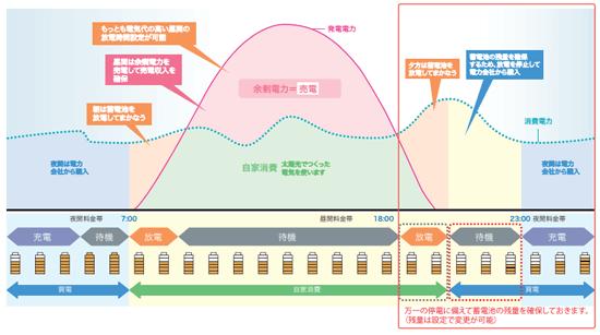 オムロン フレキシブル蓄電システムの安心モード