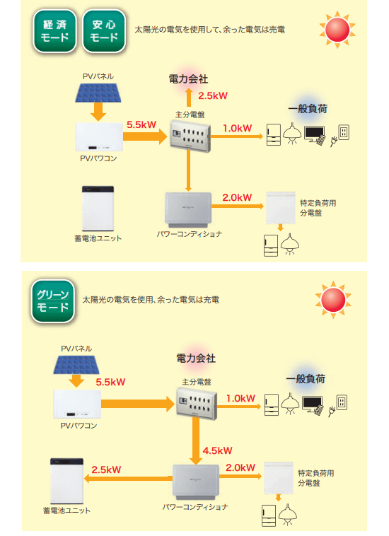 オムロン フレキシブル蓄電システムの【太陽光発電の稼働時(日中)】