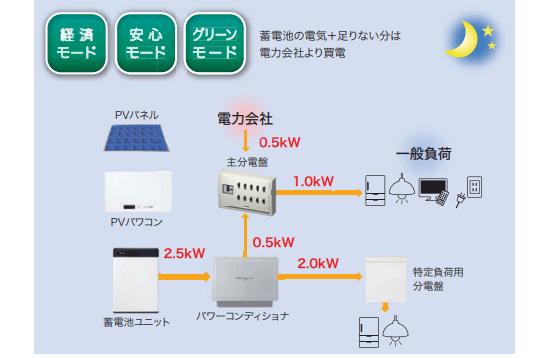 オムロン フレキシブル蓄電システムの太陽光発電が待機時(夜間)