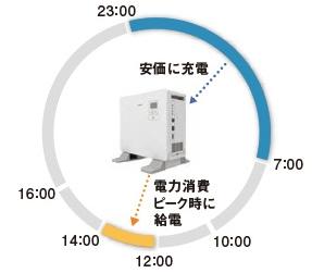 パナソニック蓄電池3.5kwhスタンドアロンのタイマー設定