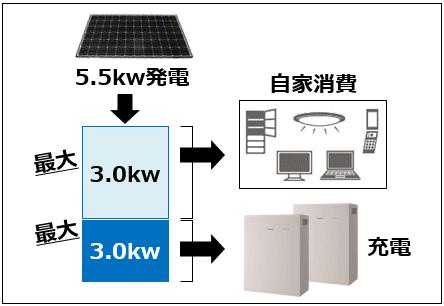 創蓄連携システムを使用した場合の停電時の使用状況11.6kwh
