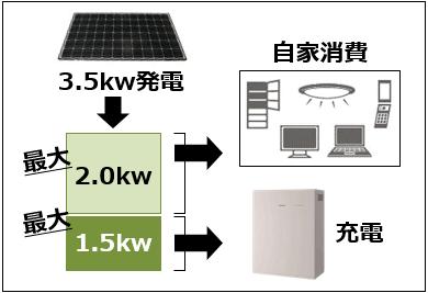 創蓄連携システムを使用した場合の停電時の使用状況