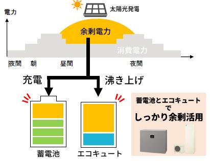 シャープのクラウド蓄電池システム 蓄電池AI予測制御モード