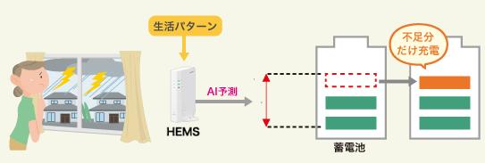 シャープのクラウド蓄電池システム AI雷注意報連携ト