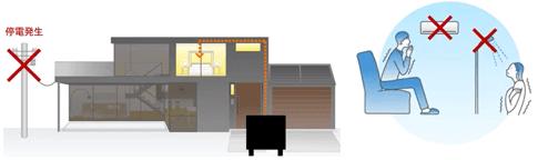 家庭用蓄電池の特定負荷型